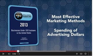 adology most effective marketing methods
