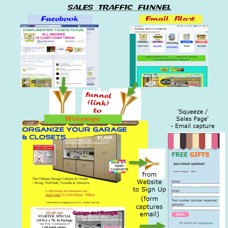 SALES TRAFFIC FUNNELX
