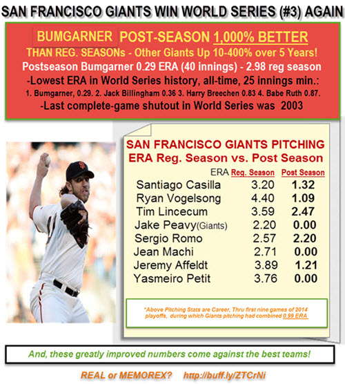 World Series Tshirts -San Francisco (#SFGiants) wins World Series Again (#3) – Bumgarner Picture-'1,000% Better'